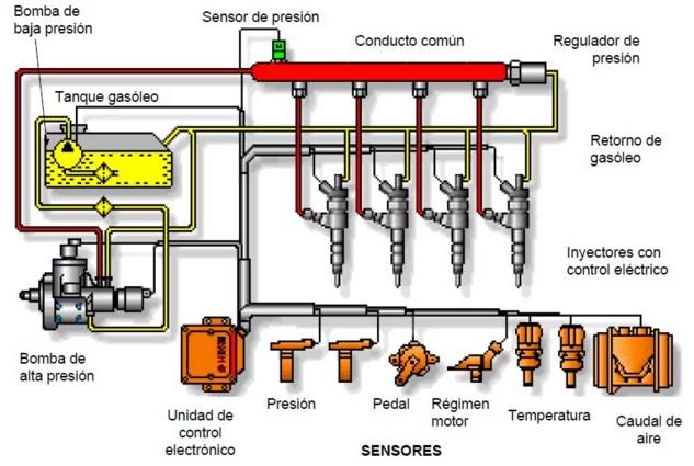 Sistema de inyección diesel